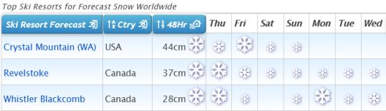 J2Ski Snow Report - February 25th 2021