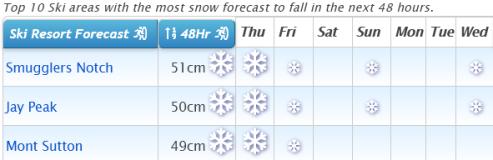 J2Ski Snow Report - April 1st 2021