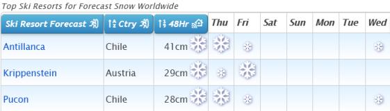 J2Ski Snow Report - July 1st 2021