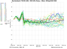 GFS Ensemble 14-Day Forecast - Geneva - Updates every 6 Hours