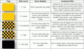 Re:Avalanche Risk - Early Warning for Austria
