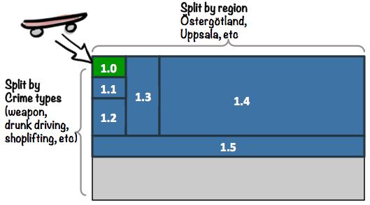 tableau de release du logiciel pour la police suédoise