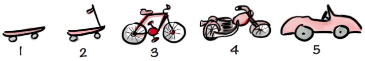 Exemple d'étapes d'un développement itératif