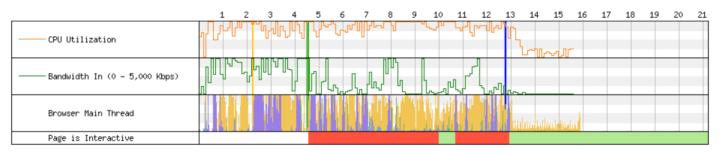 Rapport d'interactivité de WebPageTest