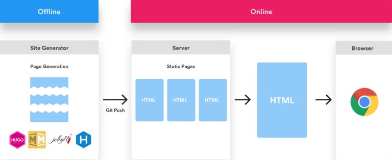 Un site Web statique développé à l'aide d'un processus basé sur la JAMstack