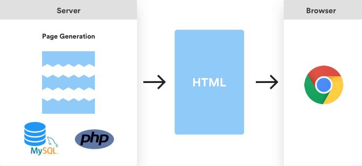 Génération de page HTML à l'aide de PHP et d'un serveur MySQL