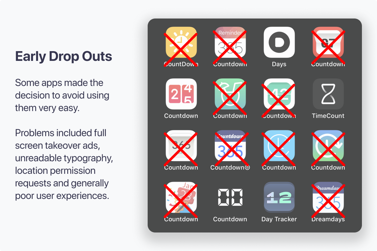 Early Drop Outs due to poor user experience or visual design. Some apps made the decision to avoid using them very easy.Problems included full screen takeover ads, unreadable typography, location permission requests and generally poor user experiences.