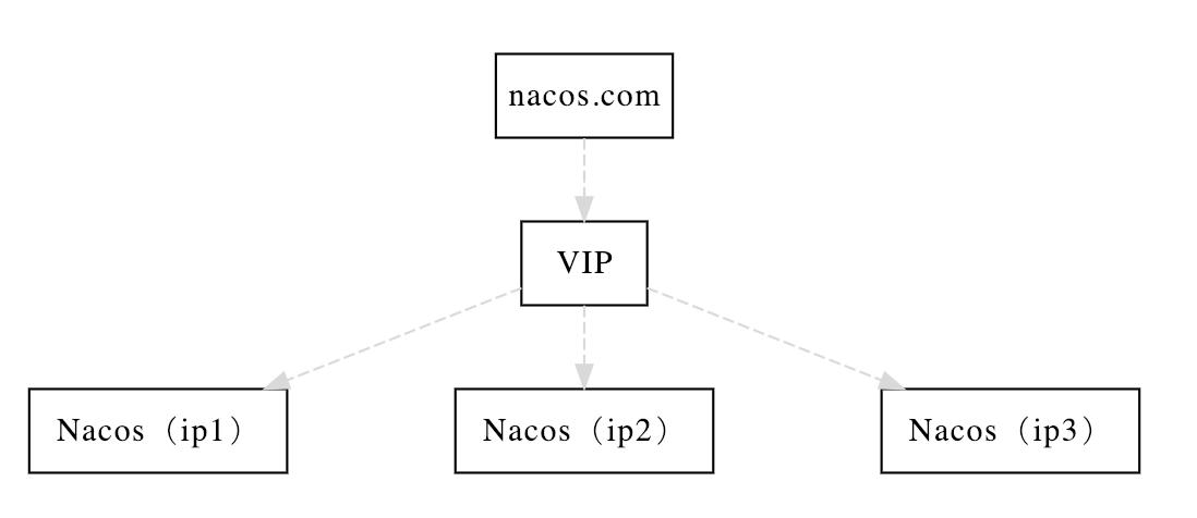 nacos cluster