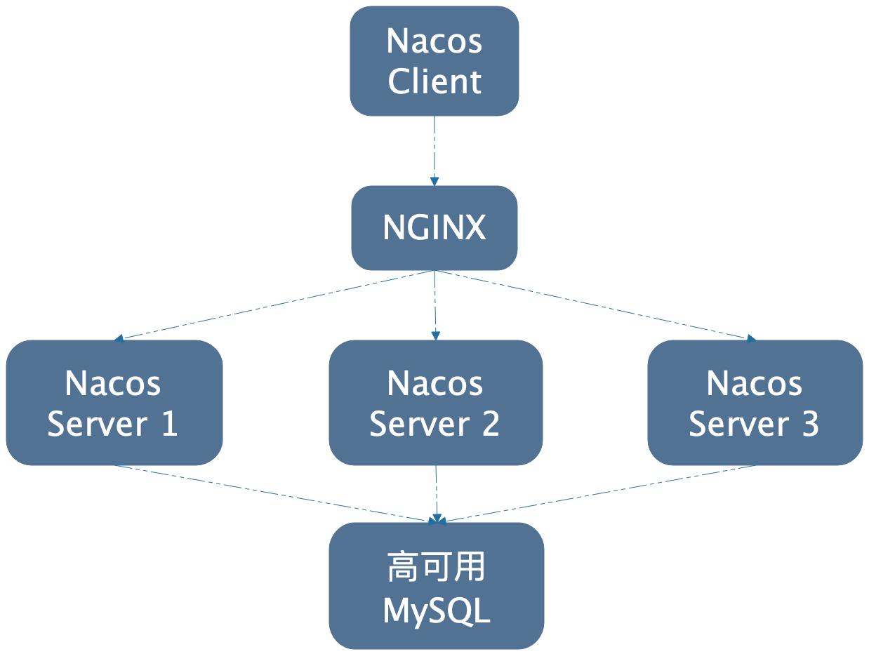 nacos-cluster