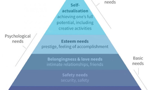 Why You Need to Align Your Goals According to Maslow's Hierarchy of Needs