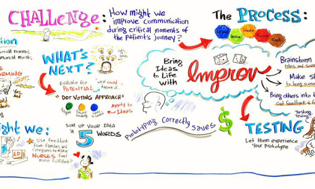 Design Thinking and Communications