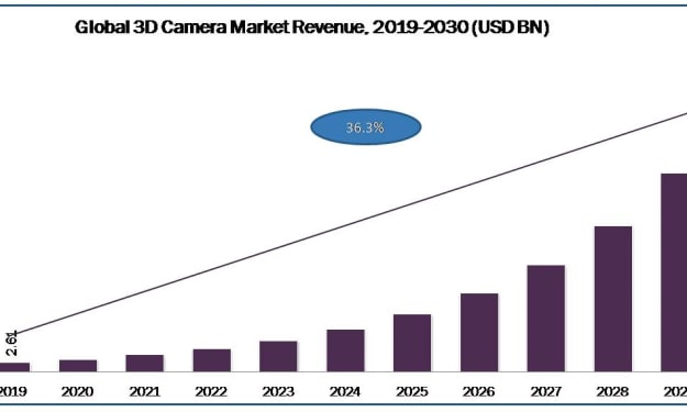 New Report Connects to Smart 3D Camera Market