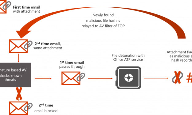 5 Ways to Stay Protected from Advanced Phishing Threats