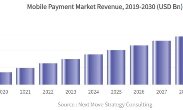 2020-2030 Mobile Payment Market Global & Regional Industry Forecasts