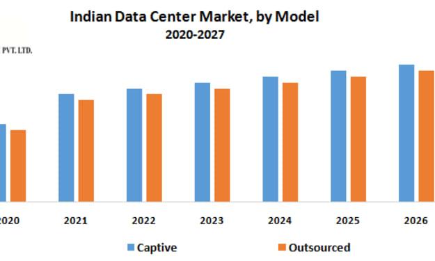 Indian Data Center Market