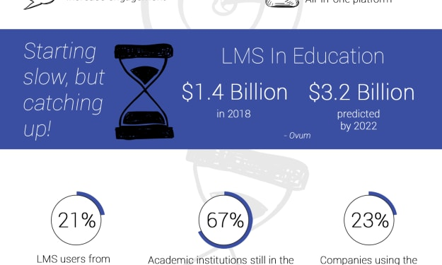 Four Important Reasons an(LMS) Fosters Employee Engagement