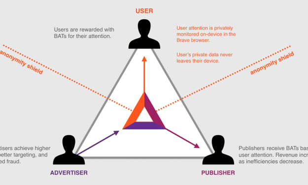 Basic Attention Token- Why Content Creators Should Use Brave Browser & BAT Tokens