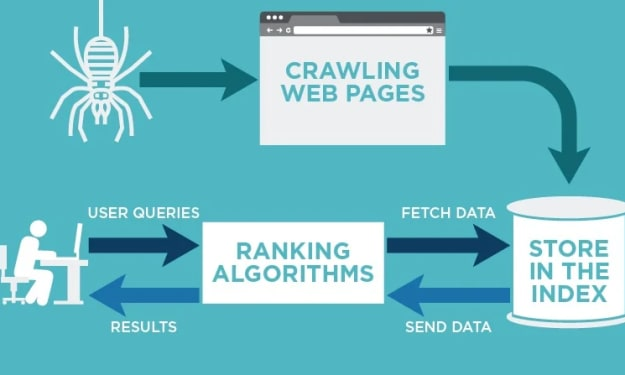 Difference Between Crawling And Indexing - How Do I Know Which Is Better?