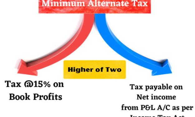 What is Minimum Alternate Tax-MAT Tax/MAT Calculation