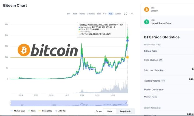 Stop Fearing Bitcoin, Those Who do not Understand Will go On Speaking ill ofHim