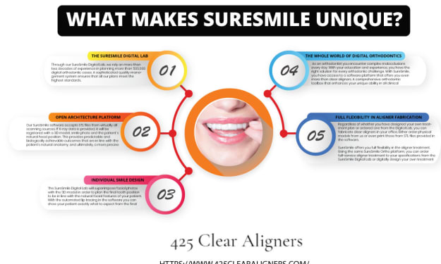 7 REASONS SURESMILE WILL BECOME YOUR GO-TO CLEAR ALIGNER SYSTEM