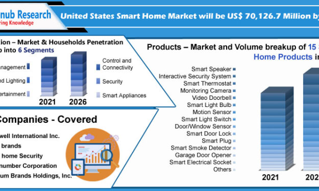 United States Smart Home Market by Application, Companies, Forecast By 2026