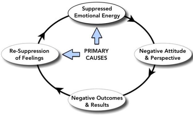 On Emotional Suppression