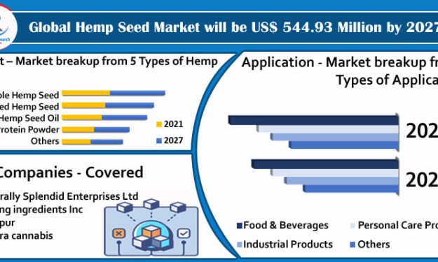 Hemp Seeds Market By Product, Companies, Global Forecast By 2027