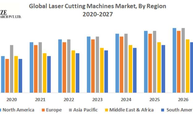 Global Laser Cutting Machines Market