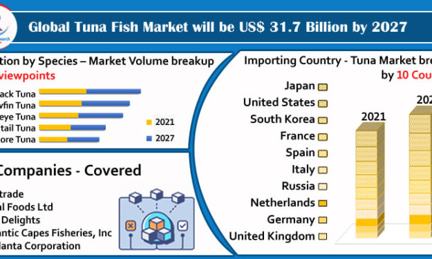 Tuna Fish Market By Species Production, Companies, Global Forecast By 2027