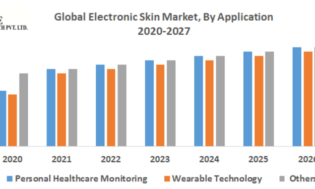 Global Electronic Skin Market – Industry Analysis and Forecast (2019-2027)
