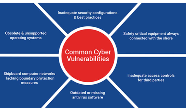 Reducing Cyber Risk With Minimal Resources