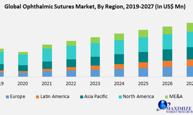 Global Ophthalmic Sutures Market