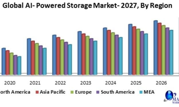 Global AI- powered storage market