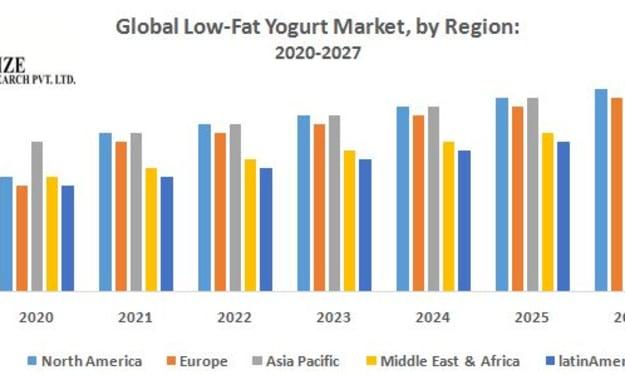 Global Low Fat Yogurt Market