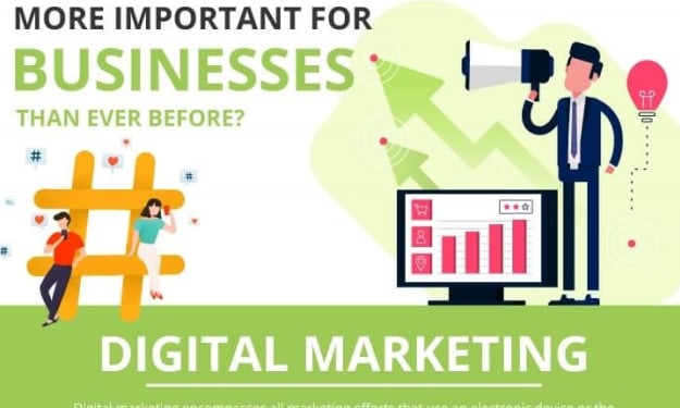 Why Digital Marketing is Important for Businesses?