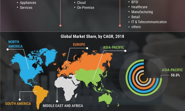 Software-Defined Wide Area Network (sd-wan) market Trends Share, Growth Factor, Industry Size, Growth, Type and Application with Covid-19 Impact till 2027