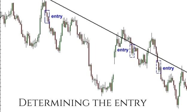 Determining The Entry Points In The Forex Market