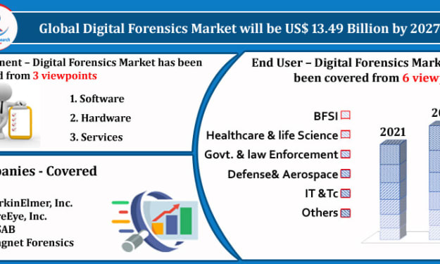 Digital Forensics Market by Component, Companies, Forecast by2027