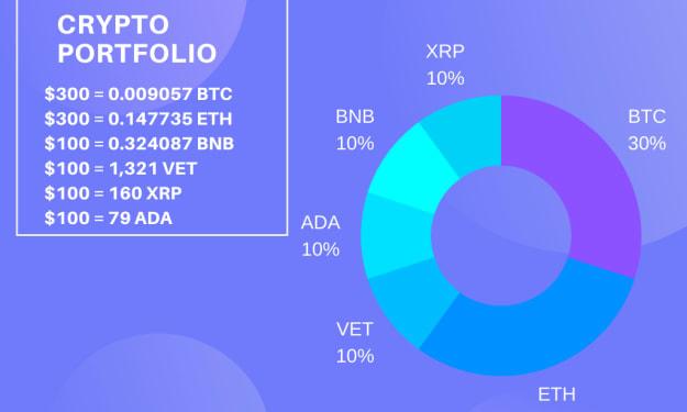 How to Build a Massive Crypto portfolio with less than $1,000