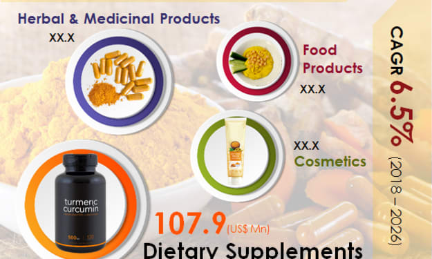 Rising demand for cosmetic, herbal products, and personal care propels 6.5% of CAGR growth of global curcumin market from 2018 to 2026