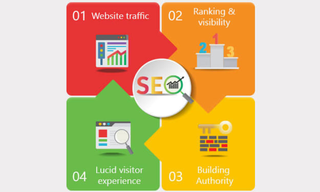 How to Hire Nashville SEO Experts in USA