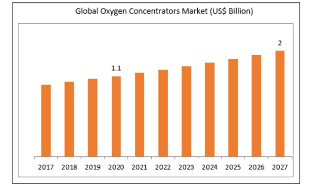 Oxygen Concentrators Market is expected to reach US$ 2.0 billion by 2027