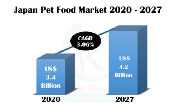 Japan Pet Food Market, Impact of COVID-19, By Animal Type, Companies, Forecast by 2027