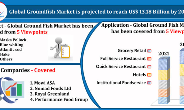 Global Groundfish Market, Impact of COVID-19, By Product, Application, Companies, Forecast by 2027