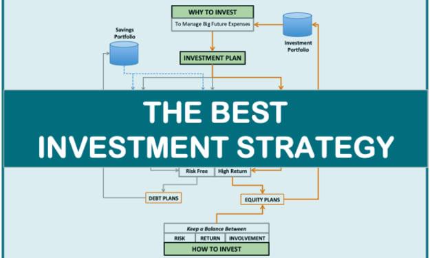 Best Investment Techniques for beginner