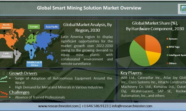 Smart Mining Solution Market Top Companies, Business Growth, And Investment Opportunities