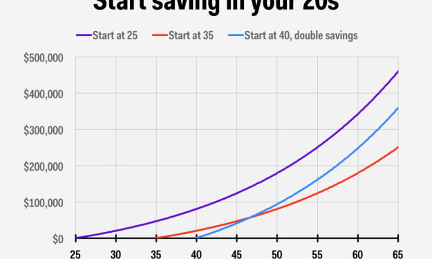 Saving Zone #1 - Helping Young People Save
