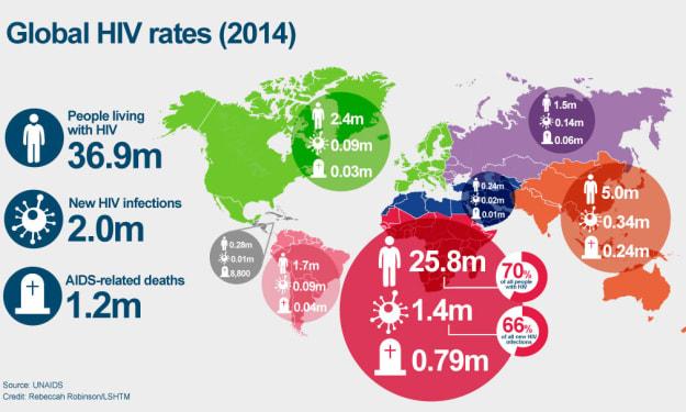 Tracking HIV: The Spread and Origin