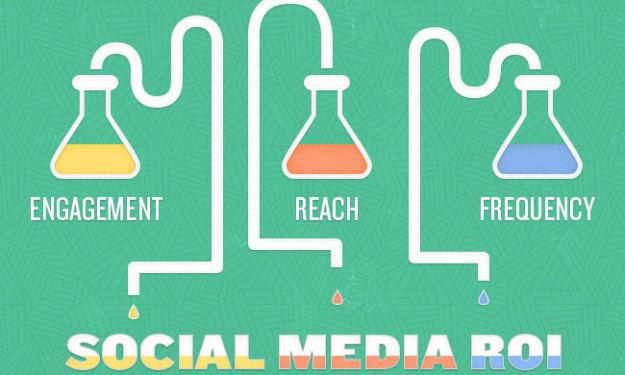 What's the ROI on Social Media?